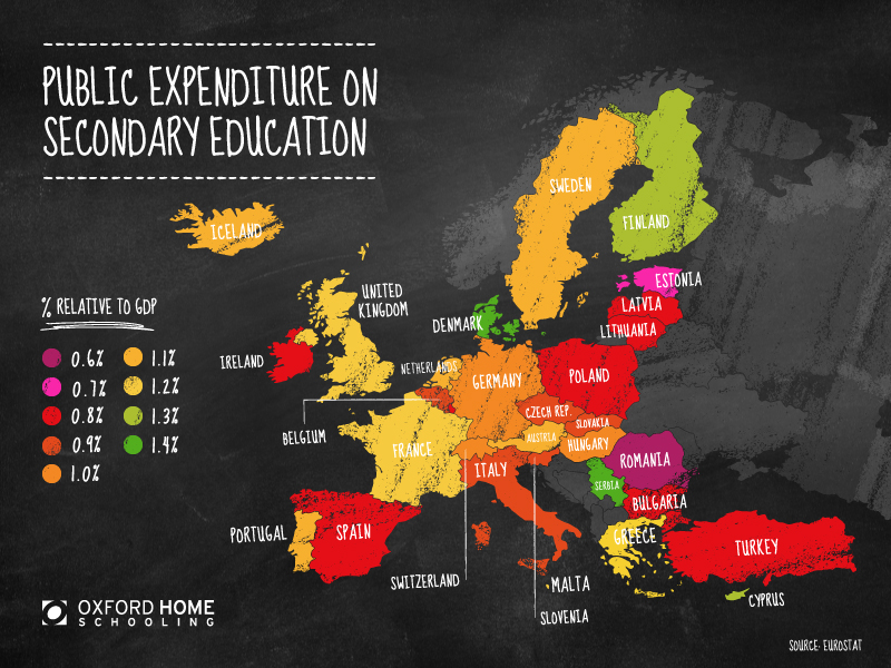 Public Expenditure on Secondary Education